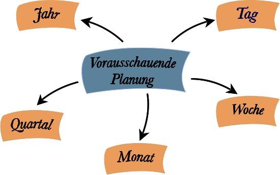 Seminar und Training für Zeitmanagement